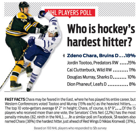 Bruins Hockey Players on Nhl Players Vote Bruins